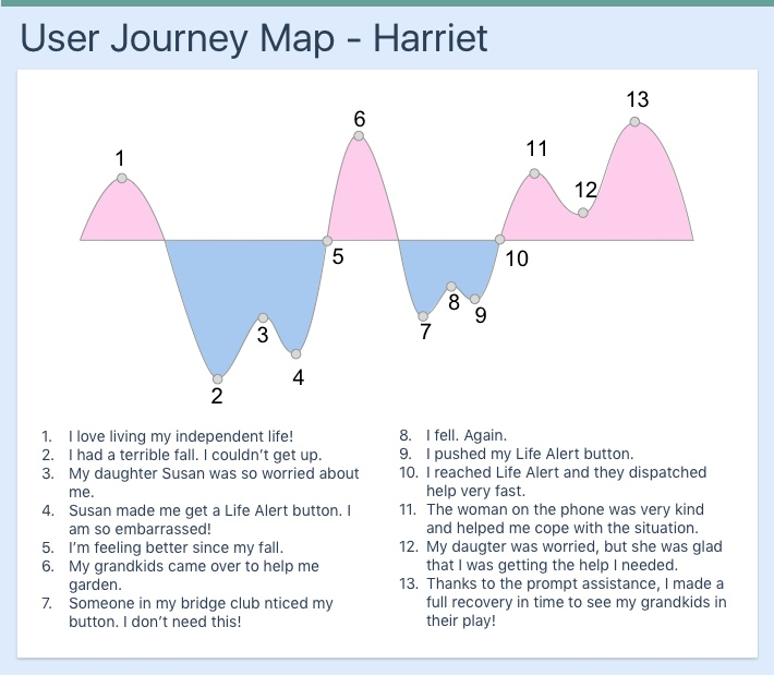 User Journey 2